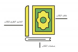 css quran design parts